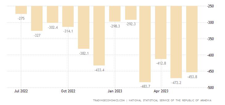 Armenia Balance of Trade