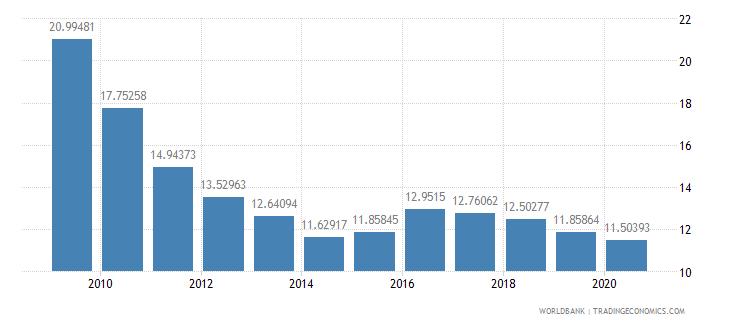 armenia bank capital to assets ratio percent wb data