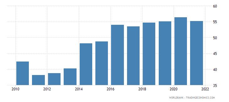 armenia bank concentration percent wb data
