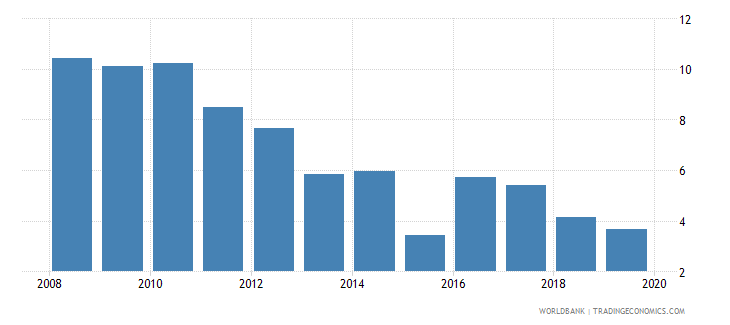 armenia bank lending deposit spread wb data