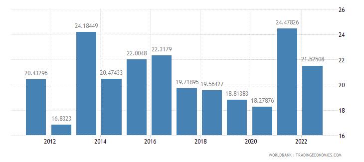 armenia bank liquid reserves to bank assets ratio percent wb data