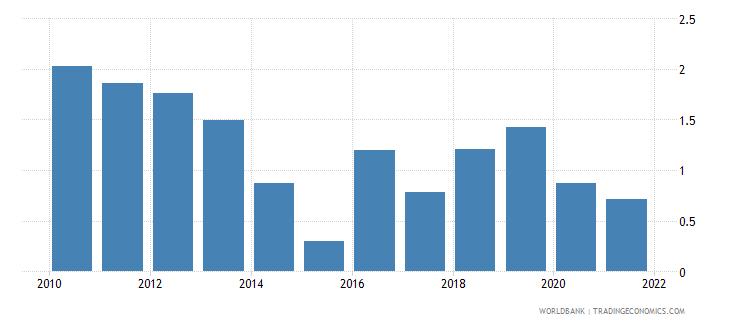 armenia bank return on assets percent after tax wb data