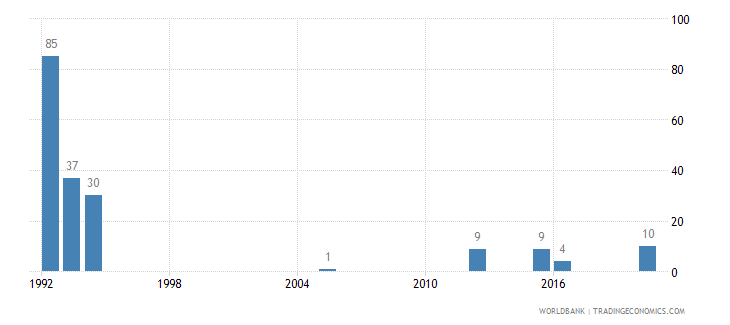armenia battle related deaths number of people wb data