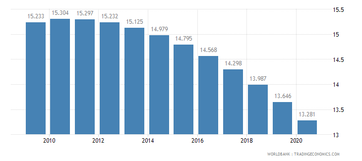 armenia birth rate crude per 1 000 people wb data