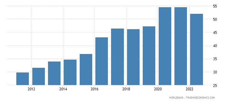 armenia broad money percent of gdp wb data