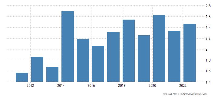 armenia broad money to total reserves ratio wb data