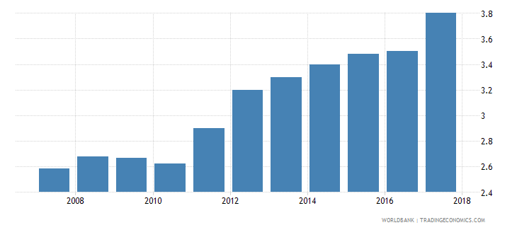 armenia burden of customs procedure wef 1 extremely inefficient to 7 extremely efficient wb data