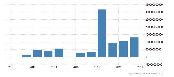 armenia changes in inventories constant lcu wb data