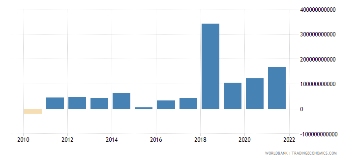 armenia changes in inventories current lcu wb data