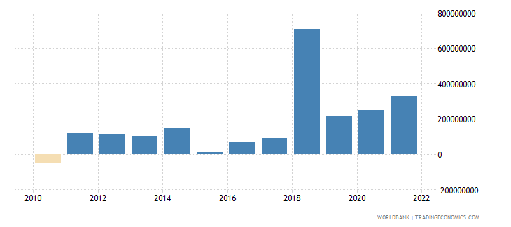 armenia changes in inventories us dollar wb data