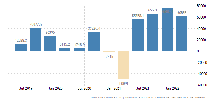 Armenia Changes In Inventories