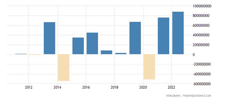 armenia changes in net reserves bop us dollar wb data