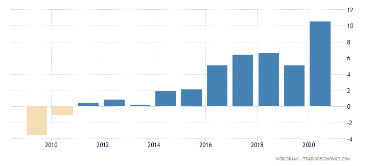 armenia claims on central government etc percent gdp wb data