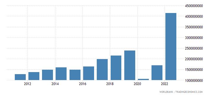 armenia commercial service exports us dollar wb data