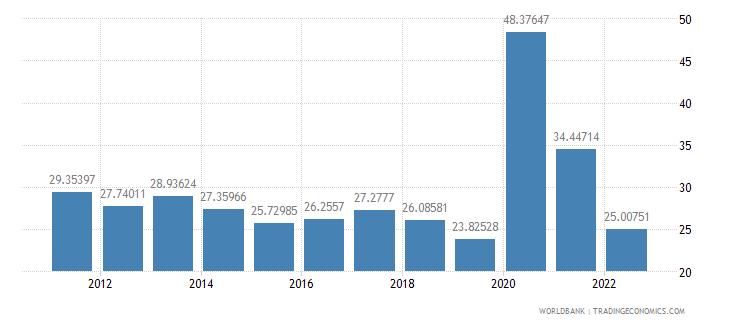 armenia communications computer etc percent of service exports bop wb data