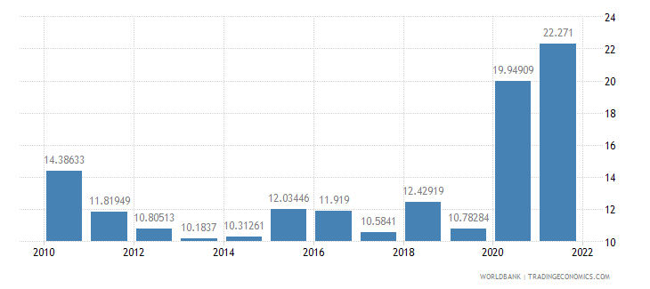 armenia communications computer etc percent of service imports bop wb data
