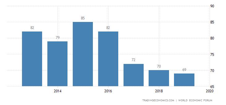 Armenia Competitiveness Rank