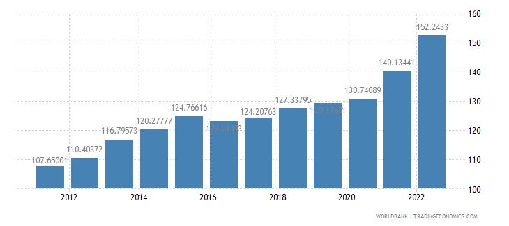armenia consumer price index 2005  100 wb data