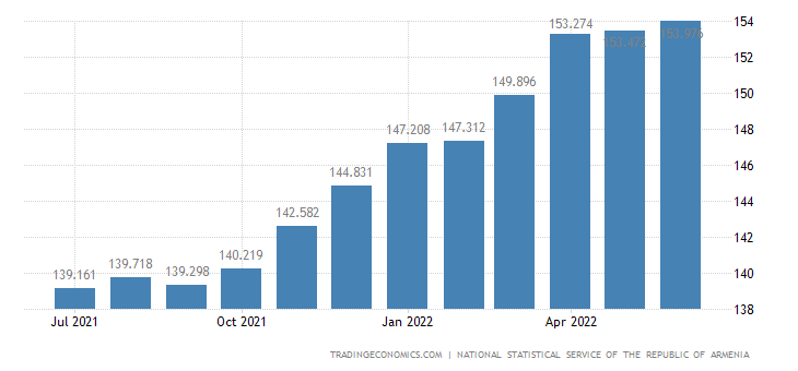 Armenia Consumer Price Index (CPI)