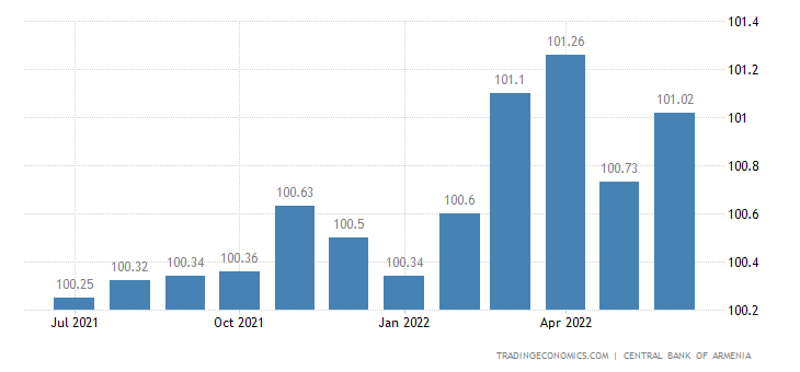 Armenia Core Consumer Prices