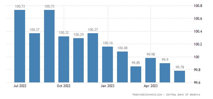 Armenia Core Consumer Prices