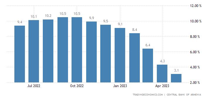 Armenia Core Inflation Rate