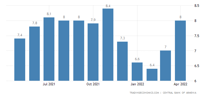 Armenia Core Inflation Rate