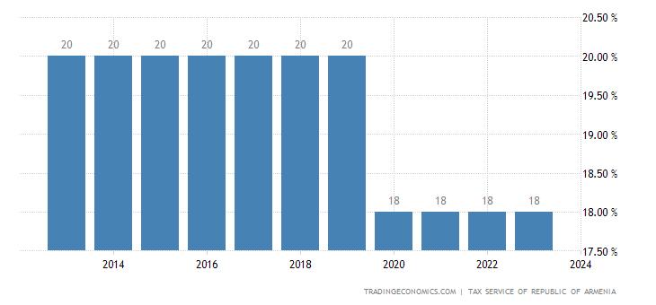 Armenia Corporate Tax Rate