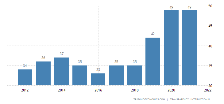 Armenia Corruption Index