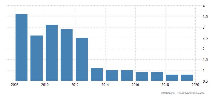 armenia cost of business start up procedures male percent of gni per capita wb data