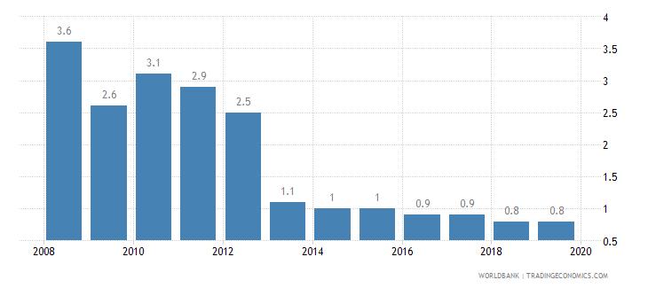armenia cost of business start up procedures percent of gni per capita wb data