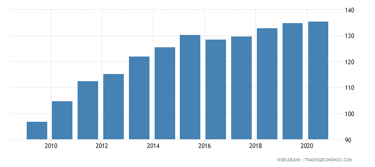 armenia cpi price seas adj  wb data
