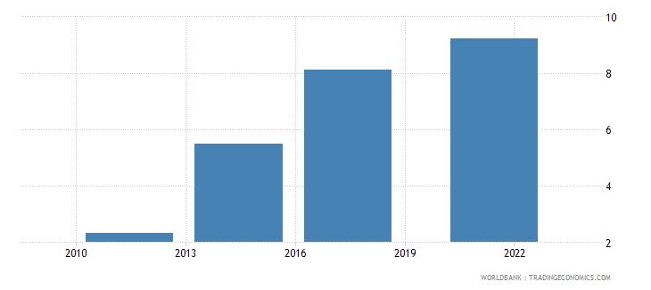 armenia credit card percent age 15 wb data