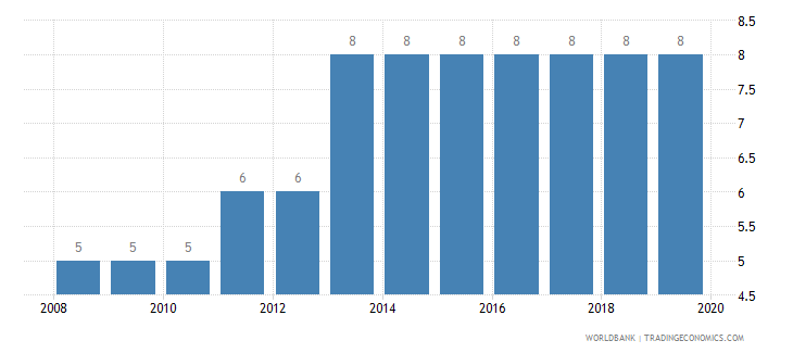 armenia credit depth of information index 0 low to 6 high wb data