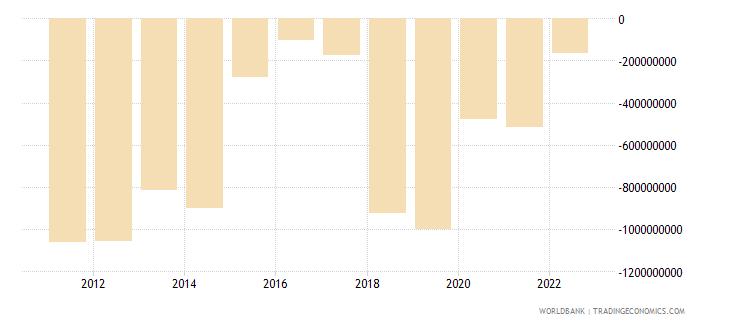 armenia current account balance bop us dollar wb data