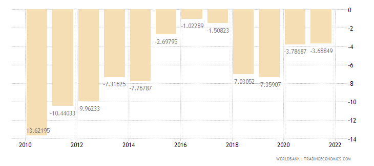 armenia current account balance percent of gdp wb data