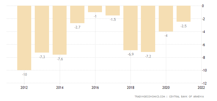 Armenia Current Account to GDP