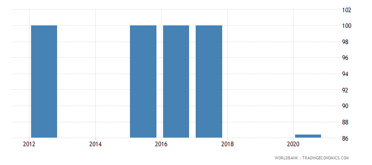 armenia current education expenditure primary percent of total expenditure in primary public institutions wb data