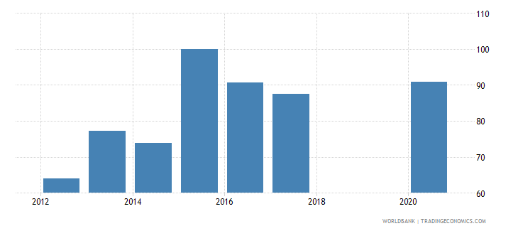 armenia current education expenditure total percent of total expenditure in public institutions wb data