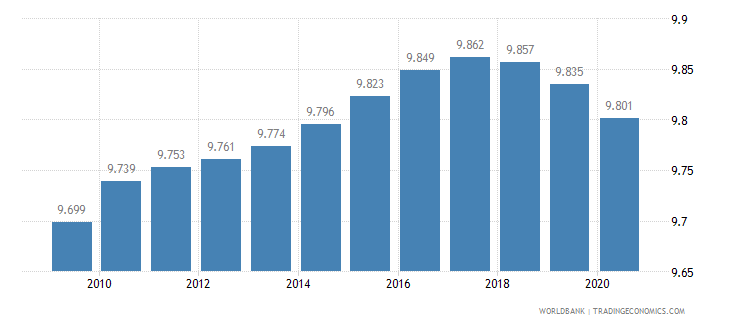 armenia death rate crude per 1 000 people wb data