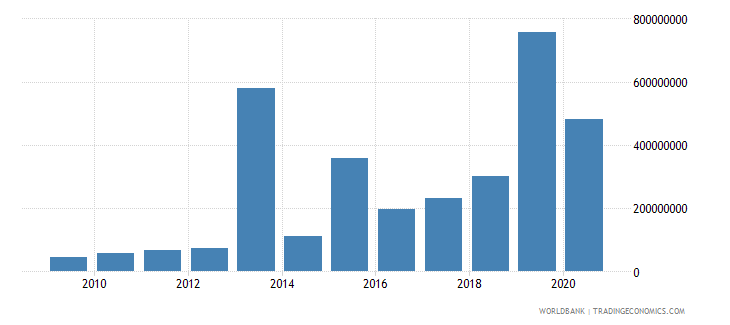 armenia debt service on external debt public and publicly guaranteed ppg tds us dollar wb data