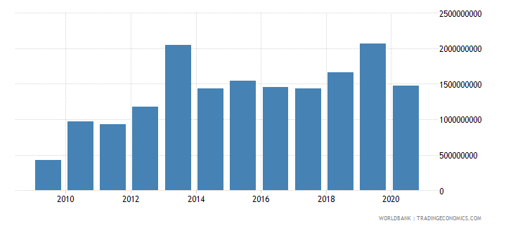 armenia debt service on external debt total tds us dollar wb data