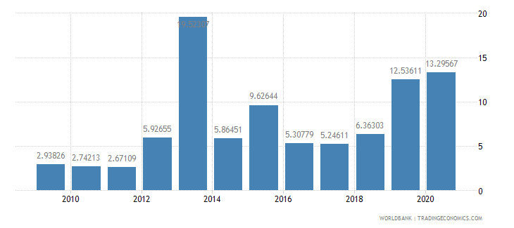armenia debt service ppg and imf only percent of exports excluding workers remittances wb data
