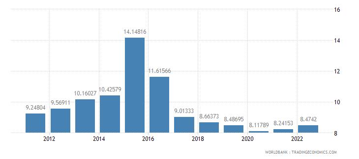armenia deposit interest rate percent wb data