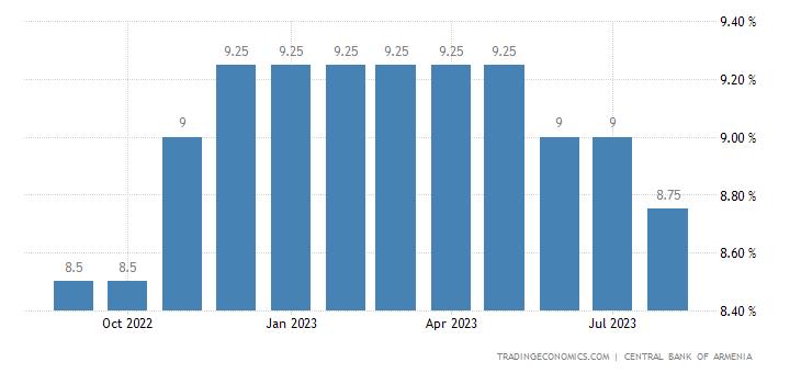 Deposit Interest Rate in Armenia