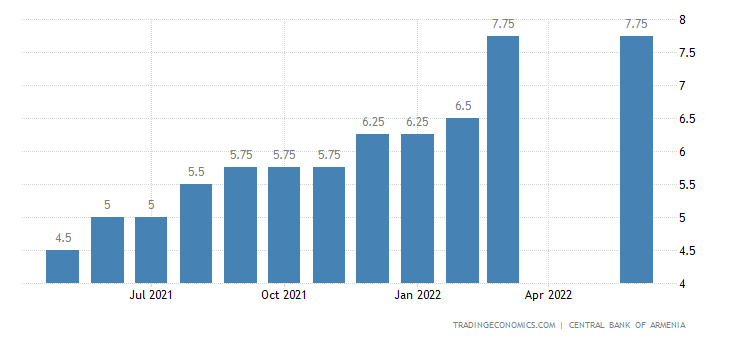 Deposit Interest Rate in Armenia