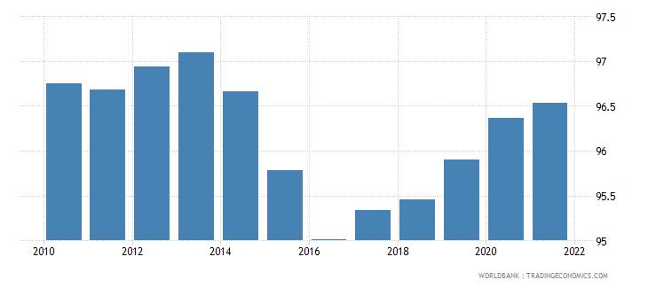 armenia deposit money bank assets to deposit money bank assets and central bank assets percent wb data