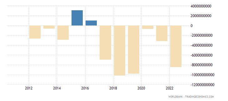 armenia discrepancy in expenditure estimate of gdp constant lcu wb data