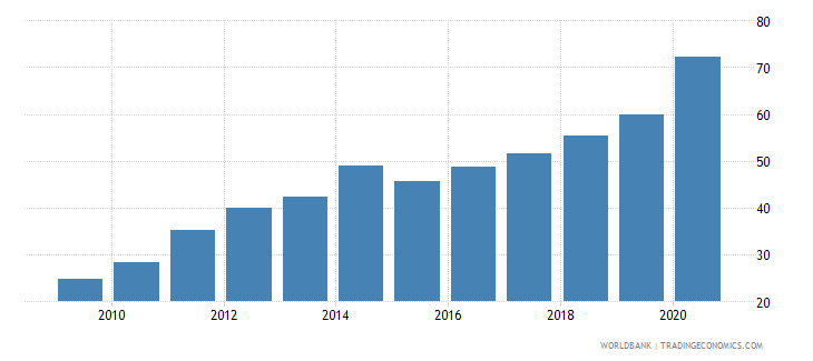 armenia domestic credit to private sector percent of gdp gfd wb data