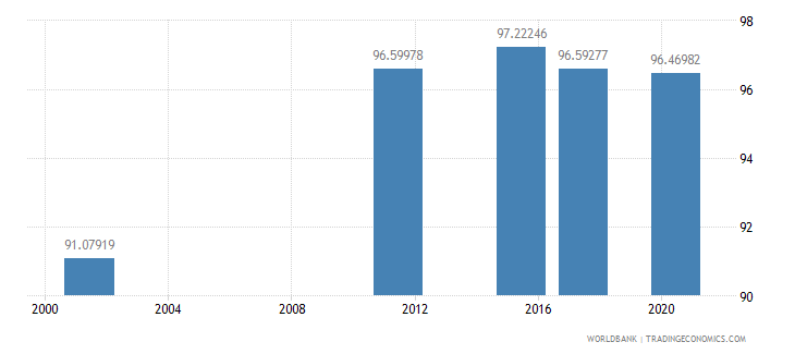 armenia educational attainment at least completed lower secondary population 25 total percent cumulative wb data